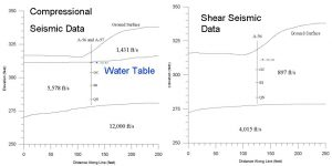 Depth to Water Table